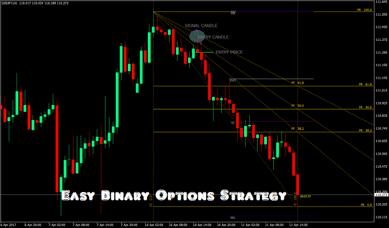 Estrategia de Opciones Binarias - No busque un Milagro