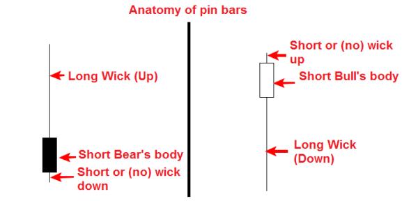 ตอนที่ 10: การวิเคราะห์ทางเทคนิค – รูปแบบของแท่งเทียน