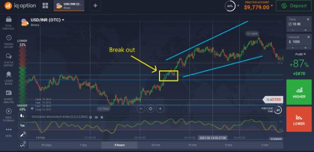 การเทรดทำกำไรในช่วง Break out (Break out Trading)