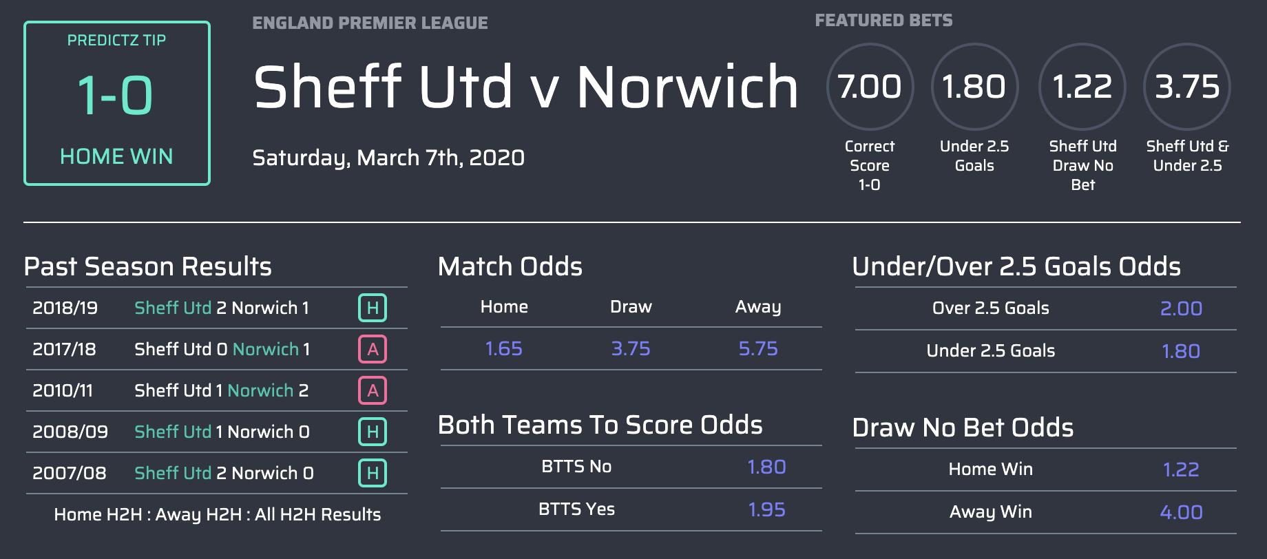 Máy tính dự đoán kết quả bóng đá Ngoại Hạng Anh vòng 29-4