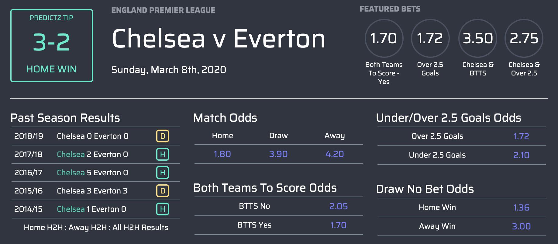Máy tính dự đoán kết quả bóng đá Ngoại Hạng Anh vòng 29-8