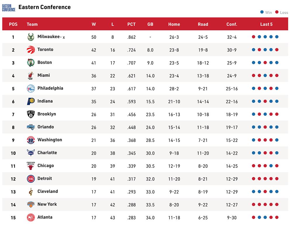 Bảng xếp hạng NBA ngày 28/2: Playoffs xa dần với Portland Trail Blazers-2
