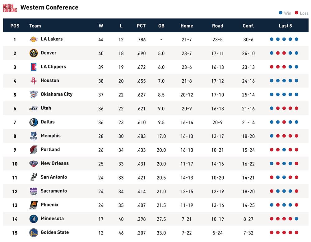 Bảng xếp hạng NBA ngày 28/2: Playoffs xa dần với Portland Trail Blazers-3