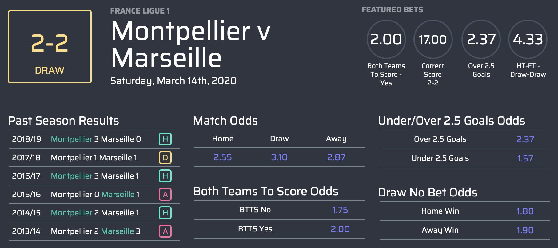 Máy tính dự đoán kết quả bóng đá Pháp Ligue 1 vòng 29-2