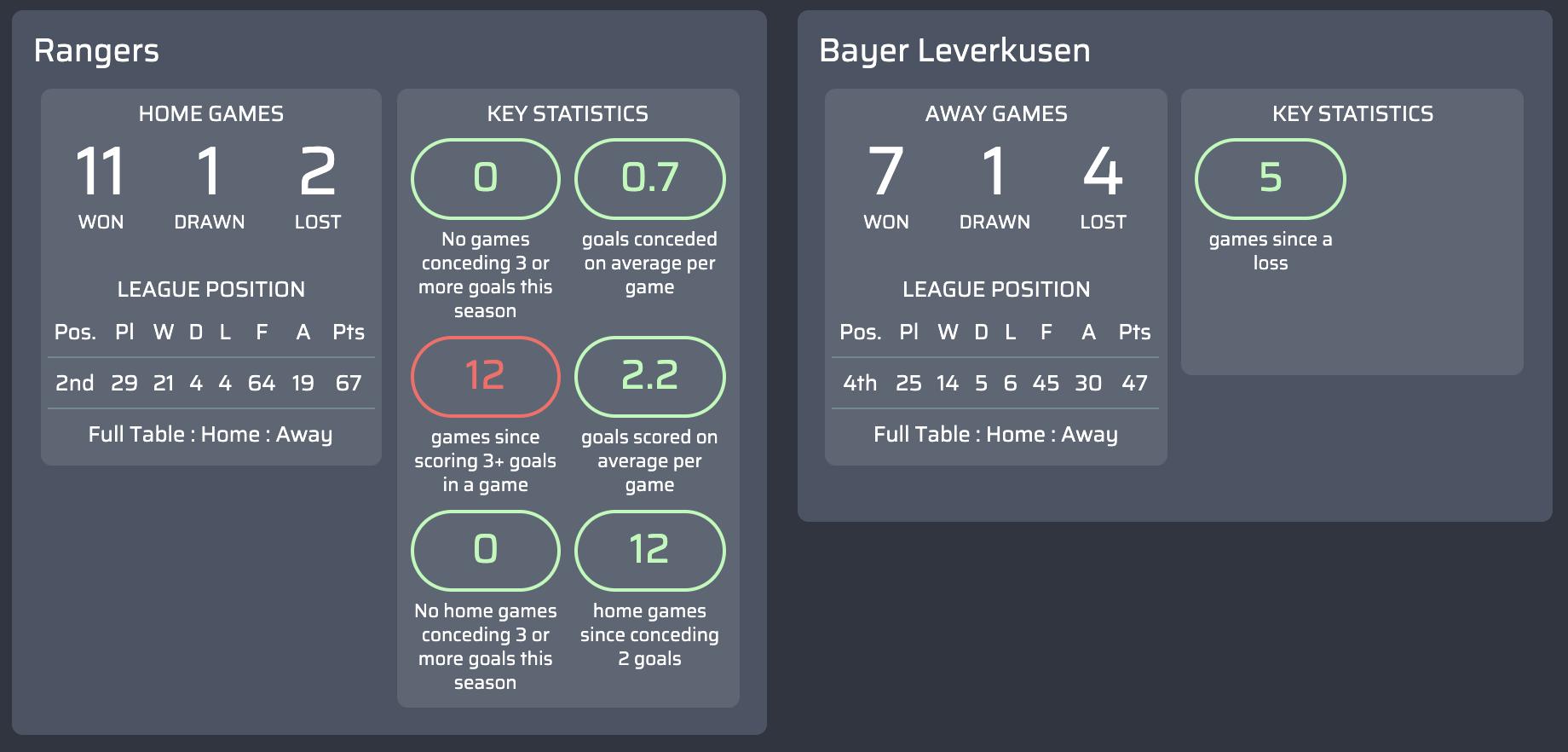 máy tính dự đoán Rangers v Bayer Leverkusen