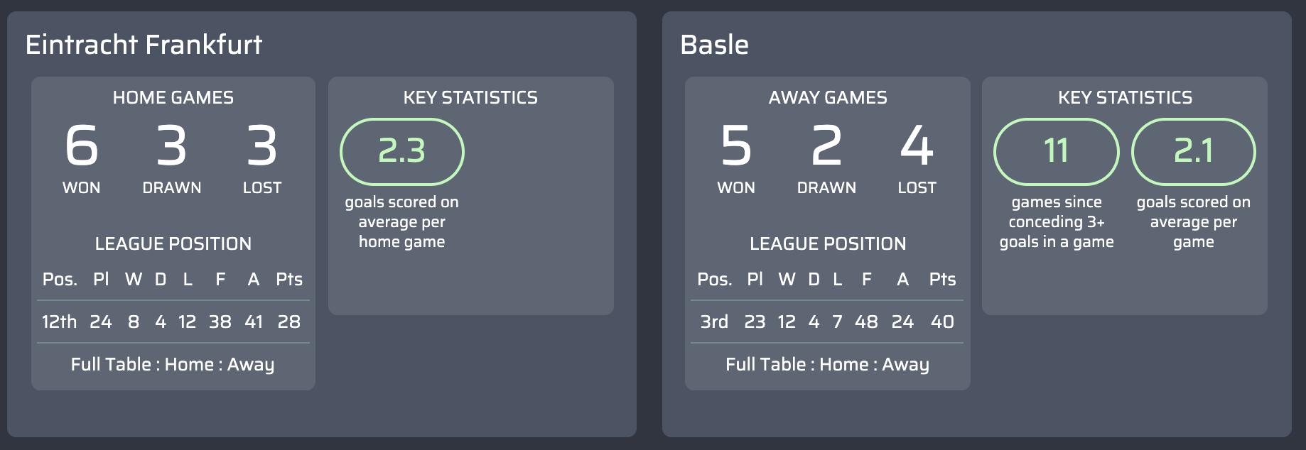máy tính dự đoán Eintracht Frankfurt v Basle