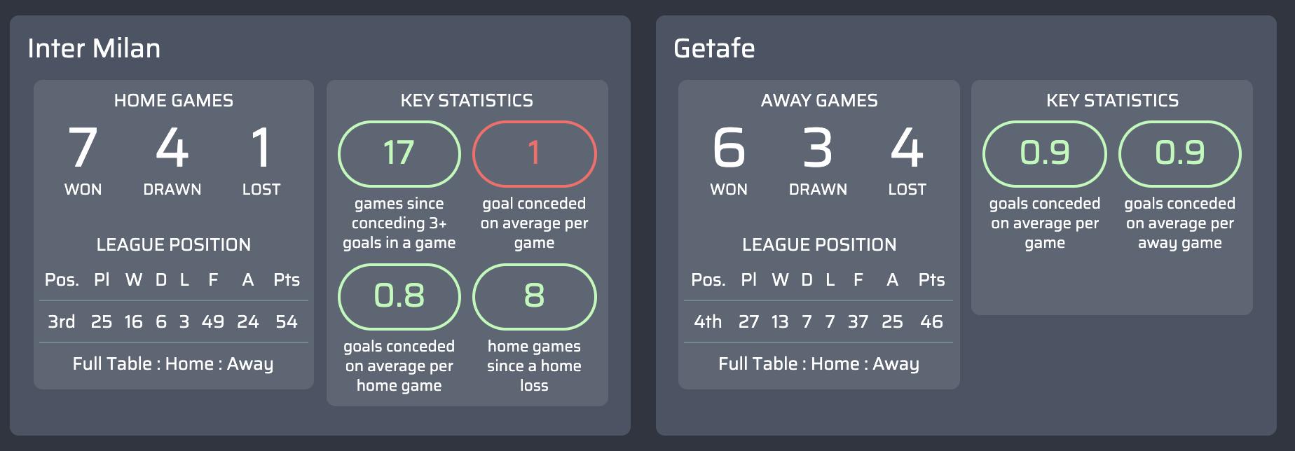 máy tính dự đoán Inter Milan v Getafe