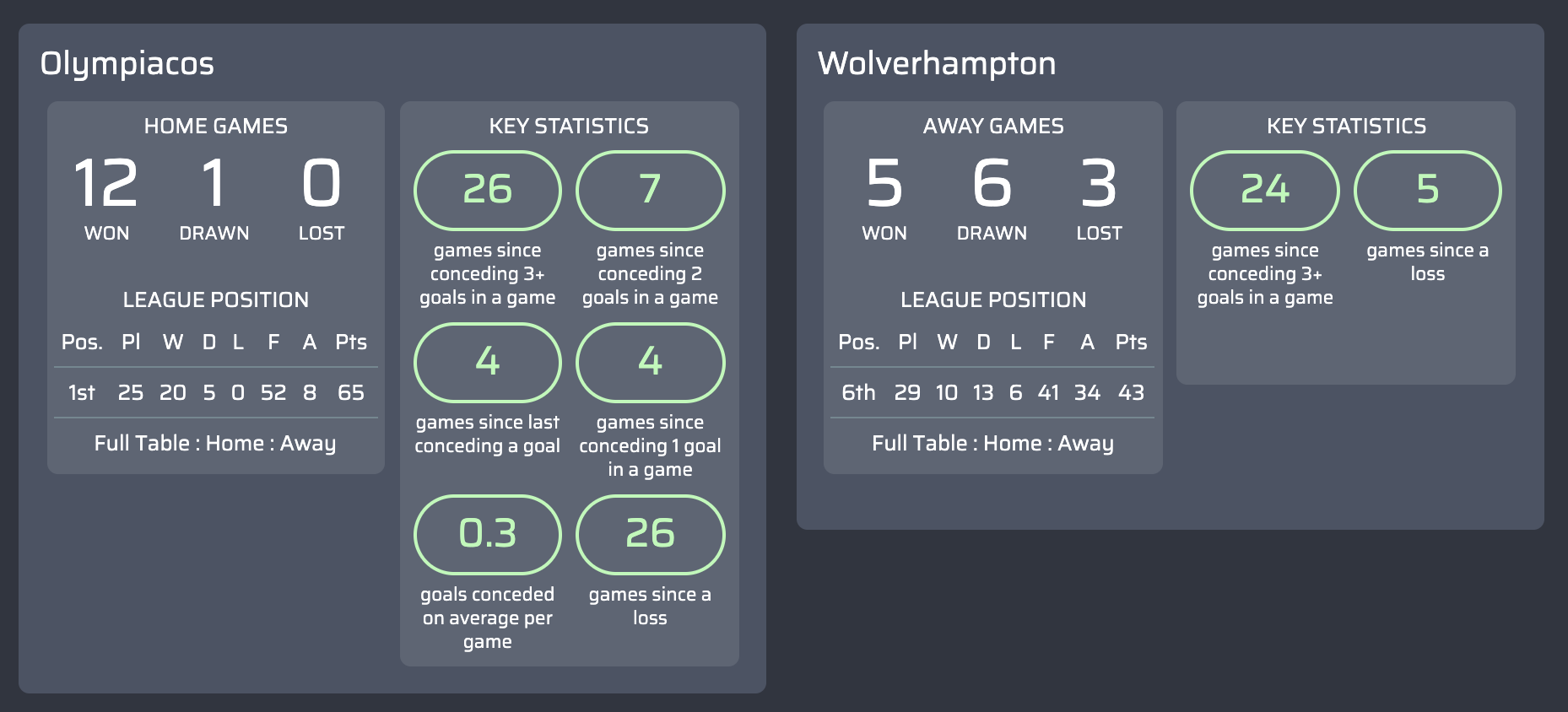 máy tính dự đoán Olympiacos v Wolverhampton
