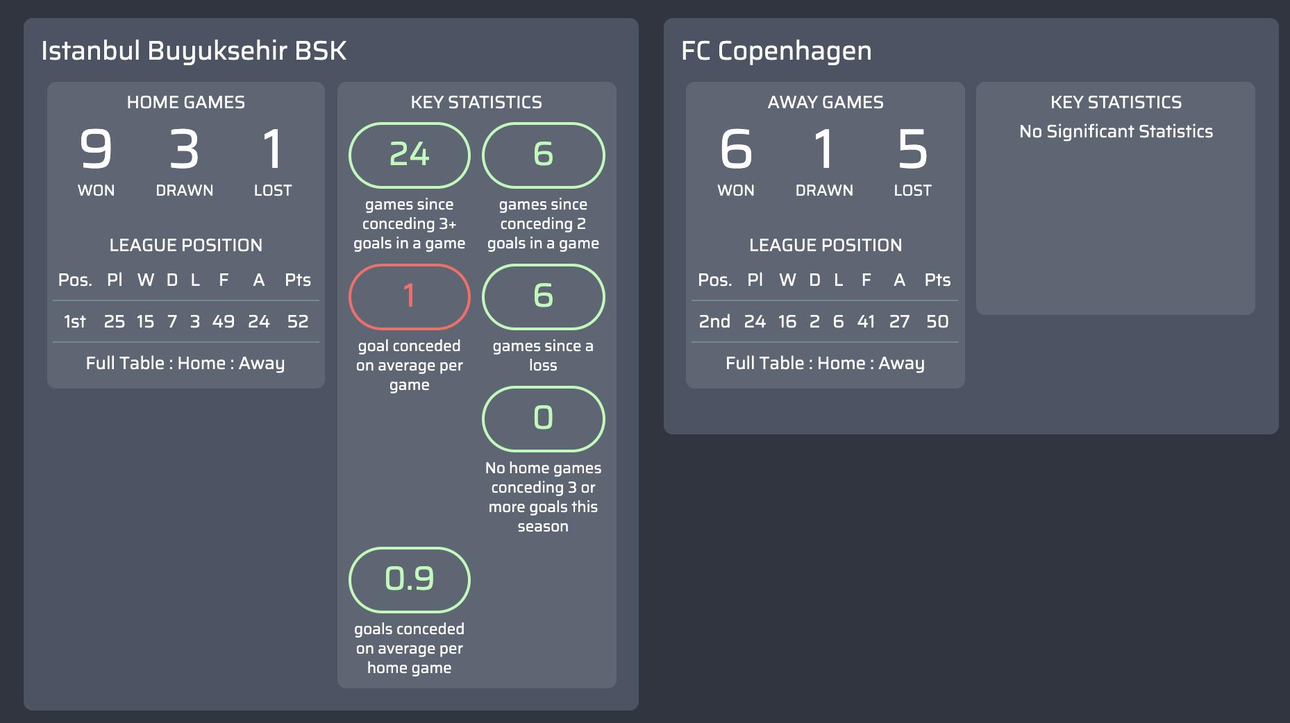 máy tính dự đoán Istanbul Buyuksehir BSK v FC Copenhagen