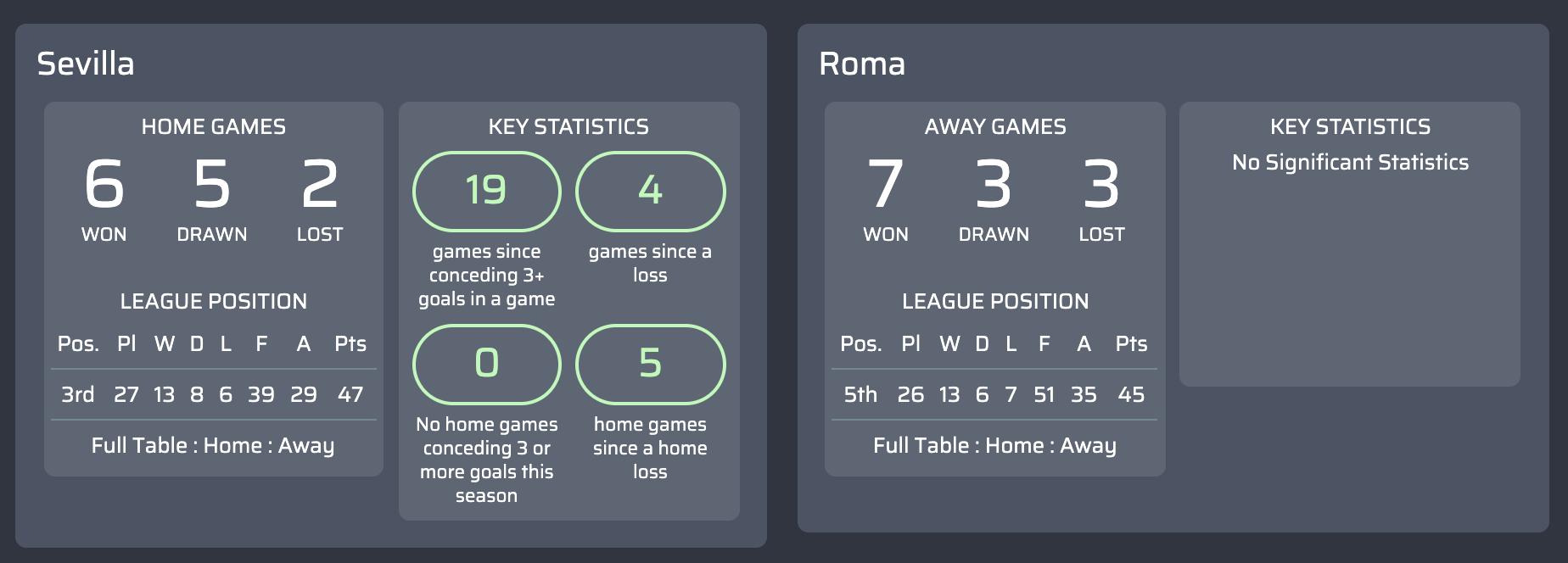 máy tính dự đoán Sevilla v Roma