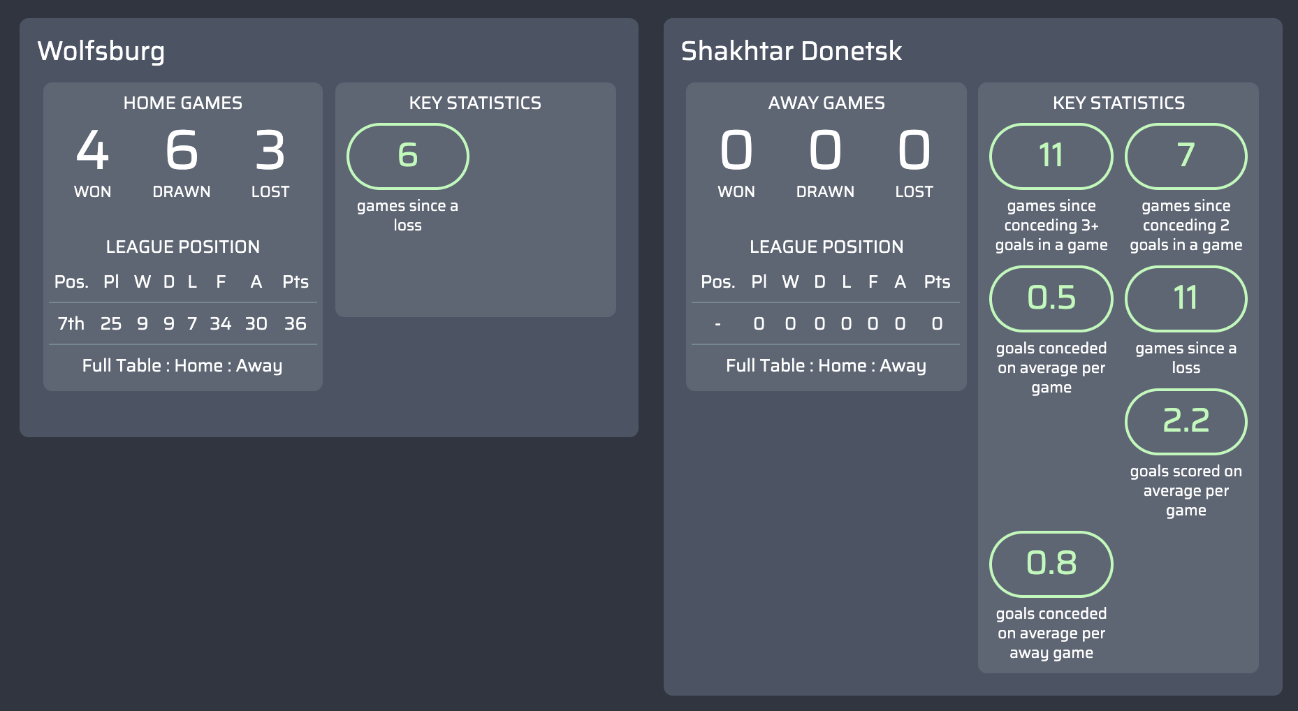 máy tính dự đoán Wolfsburg v Shakhtar Donetsk