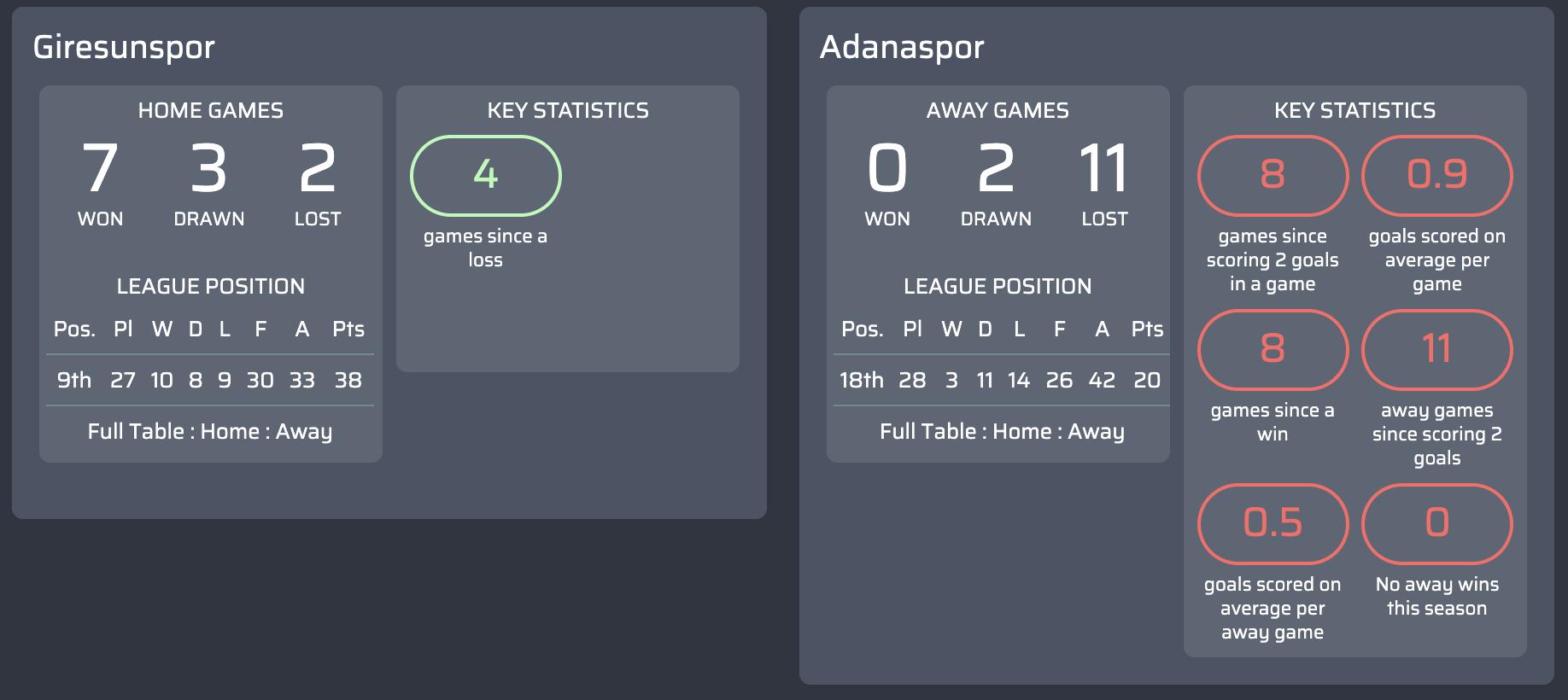 Máy tính dự đoán bóng đá vòng 29 giải bóng đá hạng  1 Thổ Nhĩ Kỳ-3