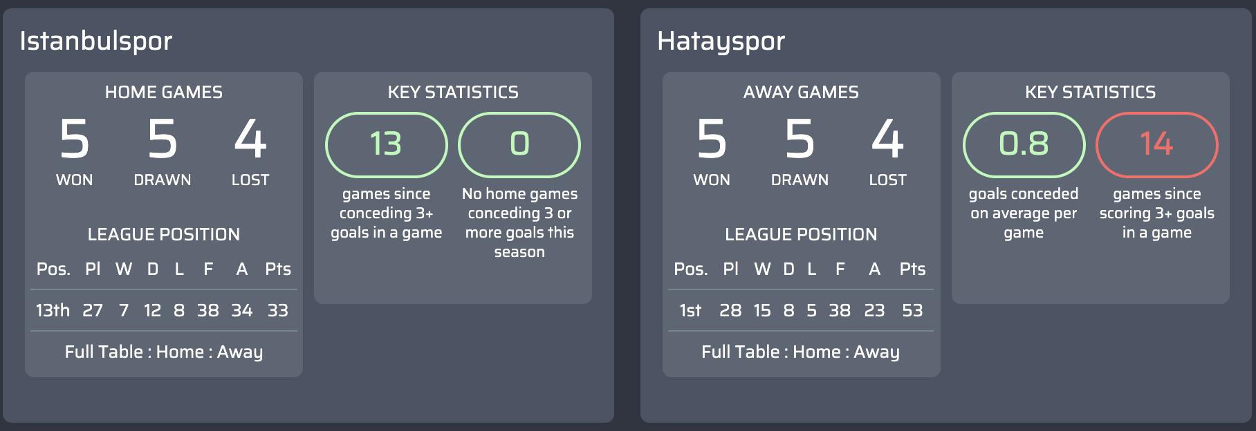Máy tính dự đoán bóng đá vòng 29 giải bóng đá hạng  1 Thổ Nhĩ Kỳ-2