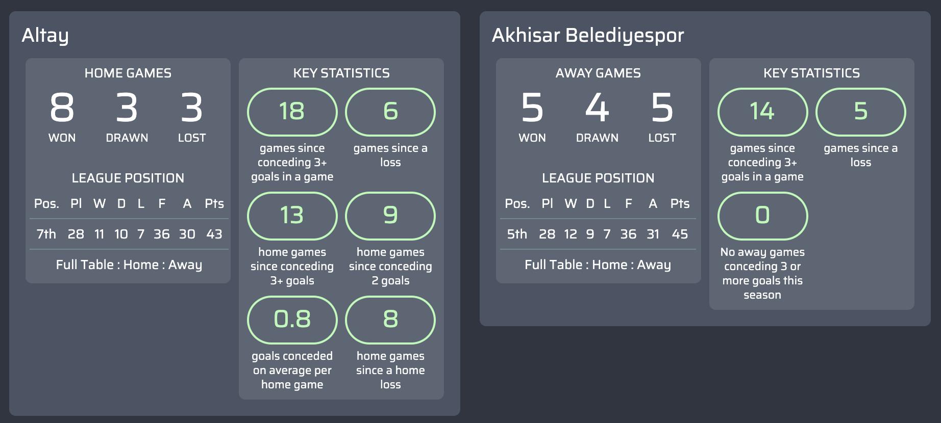 Máy tính dự đoán bóng đá vòng 29 giải bóng đá hạng  1 Thổ Nhĩ Kỳ-1