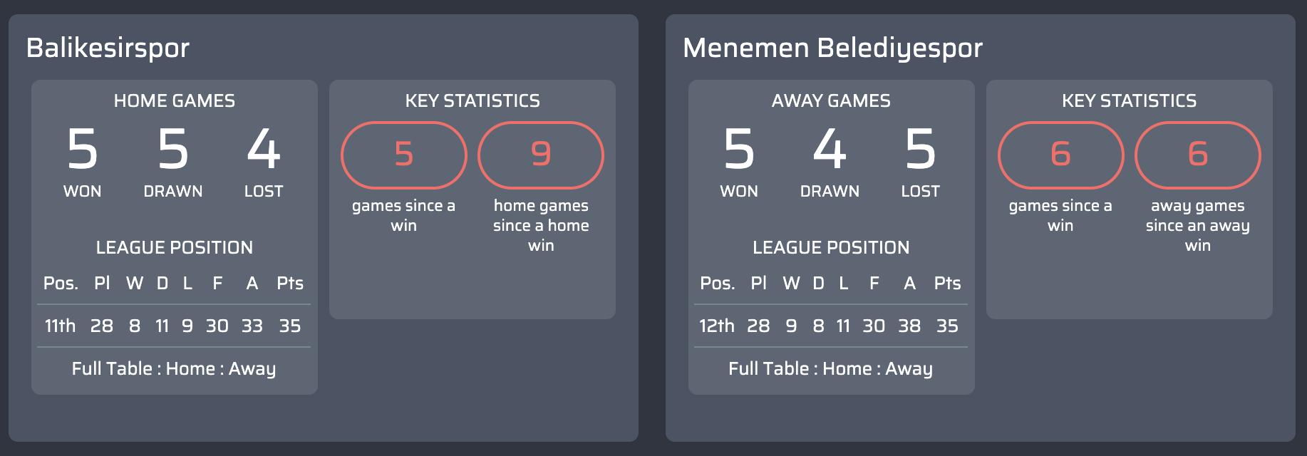 Máy tính dự đoán bóng đá vòng 29 giải bóng đá hạng  1 Thổ Nhĩ Kỳ-9