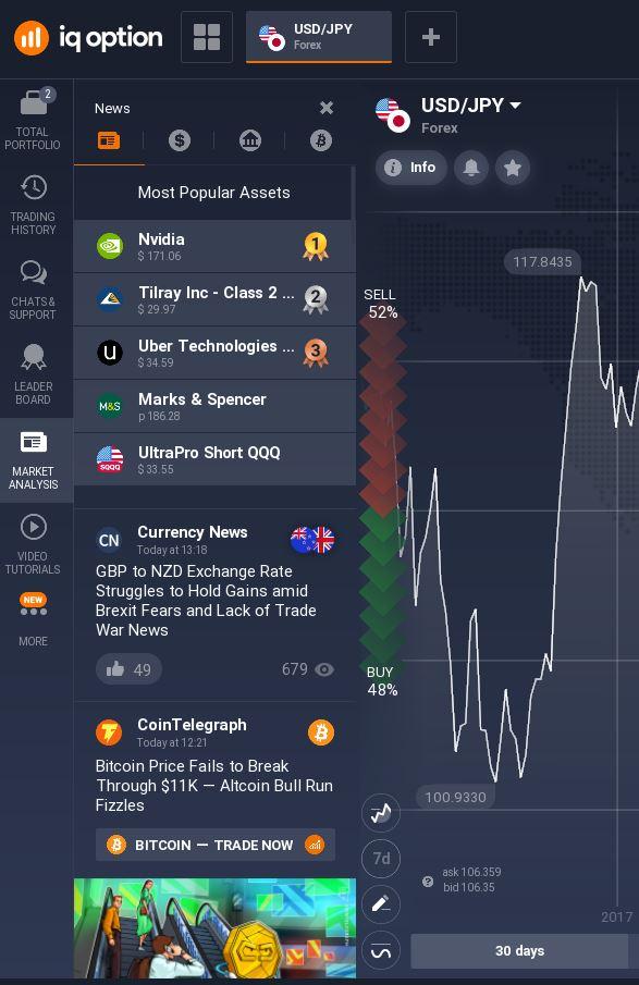 Analisis pasar dengan IQ Option – Bagaimana caranya?-3