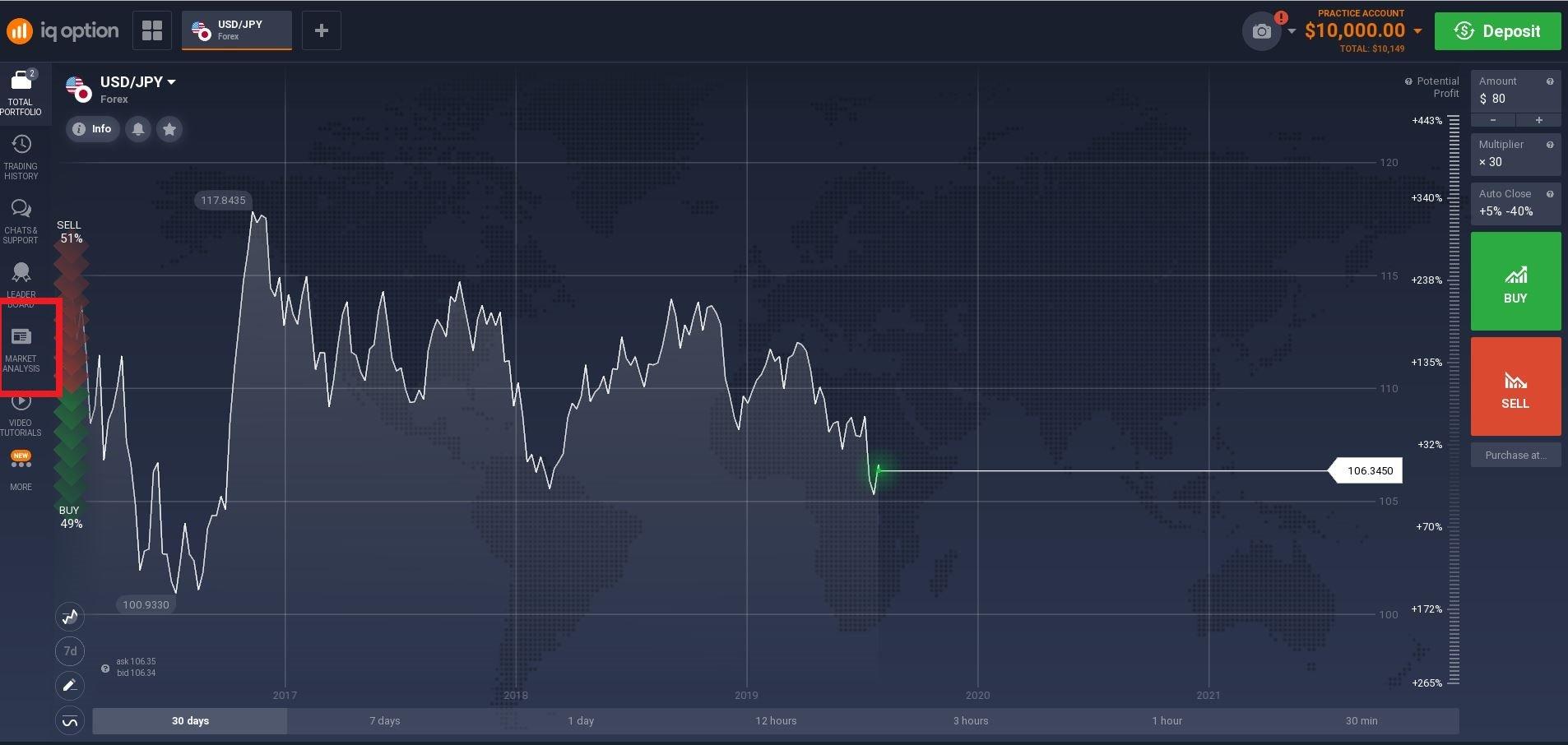 Analisis pasar dengan IQ Option – Bagaimana caranya?-2