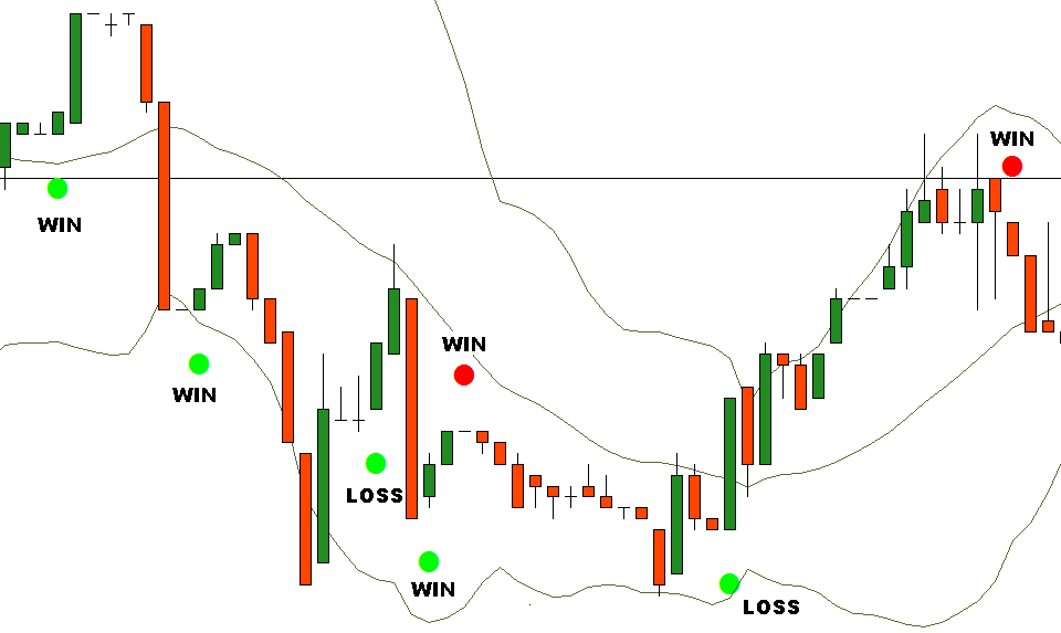 Strategi titik untuk trading binary options(Bollinger Bands)-1