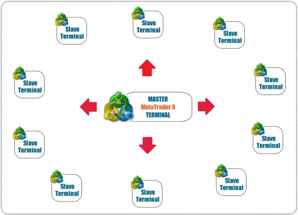 Copy Trading: ได้กำไรง่ายๆ หรือ ความเสี่ยงสูง?-1