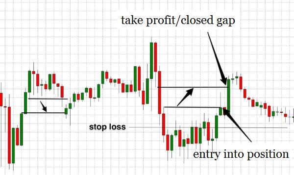 Memulai trading Forex: Strategi trading pertama-2