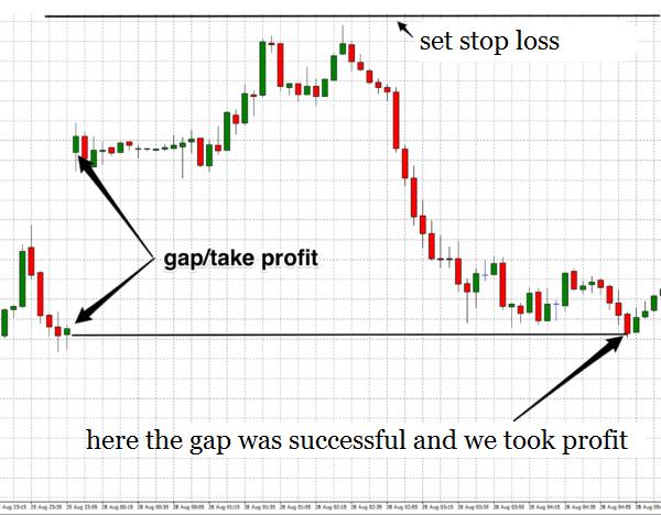 Memulai trading Forex: Strategi trading pertama-1