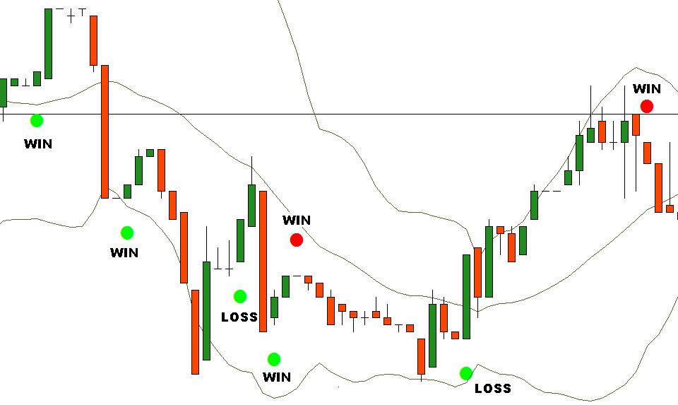 Estrategia de puntos para el Trading de opciones binarias (Bandas de Bollinger)-1