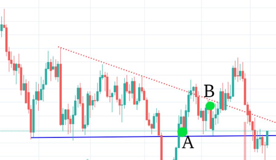 Momen kritis dalam trading: Kapan waktu yang tepat untuk keluar dari trading?-2