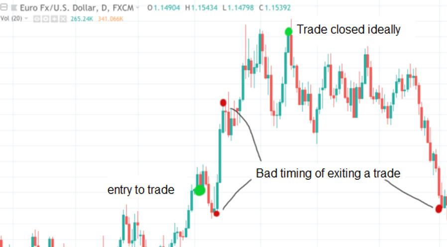 Momen kritis dalam trading: Kapan waktu yang tepat untuk keluar dari trading?-1