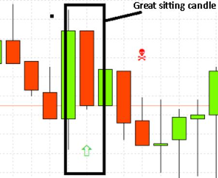 Bagian 13: Analisis Teknis - Sitting candle-1