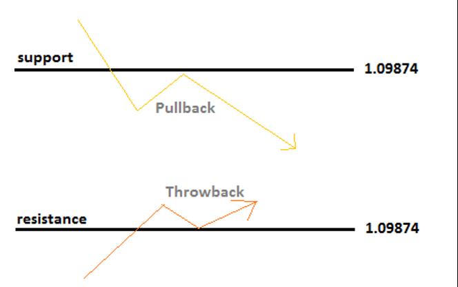 Bagian 14: Analisis Teknis - Pullback atau throwback-1