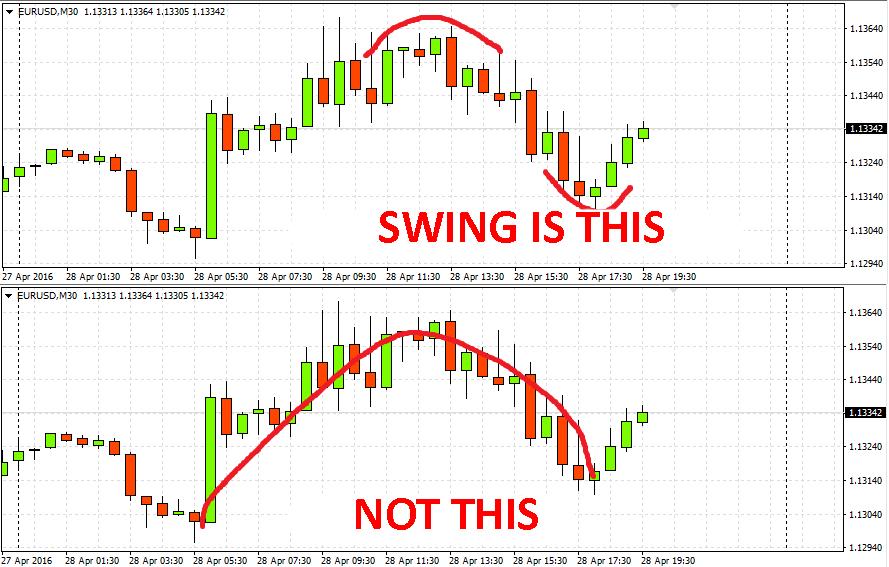 ส่วนที่ 15 การวิเคราะห์ทางเทคนิค – Swings (สวิง)-2