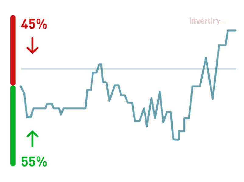 Uso del Indicador de Sentimiento en Olymp Trade para saber cómo los estimar el mercado-2