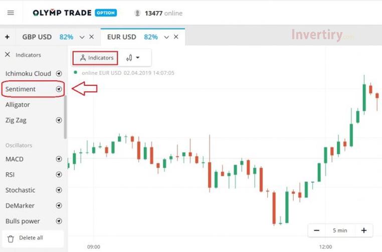 Uso del Indicador de Sentimiento en Olymp Trade para saber cómo los estimar el mercado-1