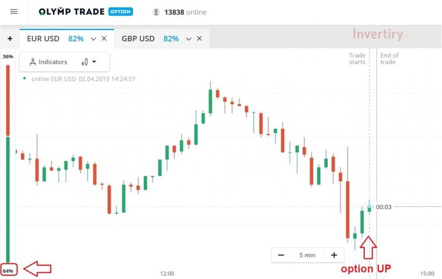 Uso del Indicador de Sentimiento en Olymp Trade para saber cómo los estimar el mercado-3