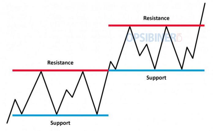 Cara Menggunakan Support dan Resistance di Olymp Trade-1