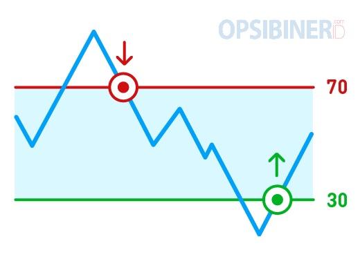 Cara Menggunakan Indikator RSI di Olymp Trade-1