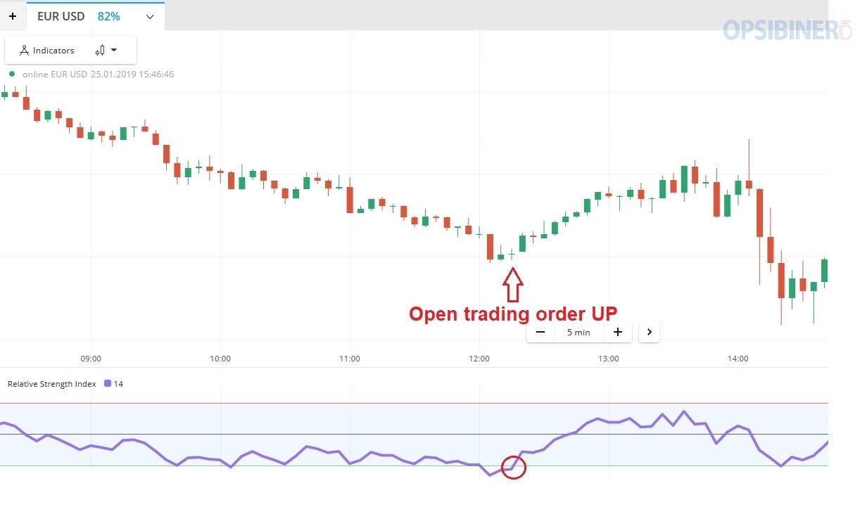 Cara Menggunakan Indikator RSI di Olymp Trade-3
