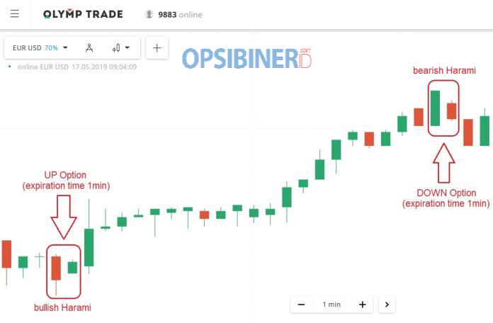Cara Memanfaatkan Candlestick Harami untuk Meraup Profit di Olymp Trade-3