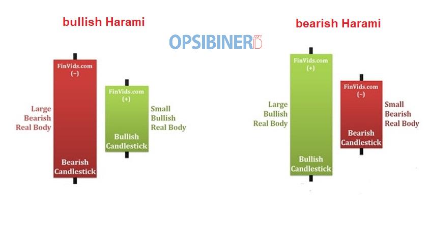 Cara Memanfaatkan Candlestick Harami untuk Meraup Profit di Olymp Trade-1