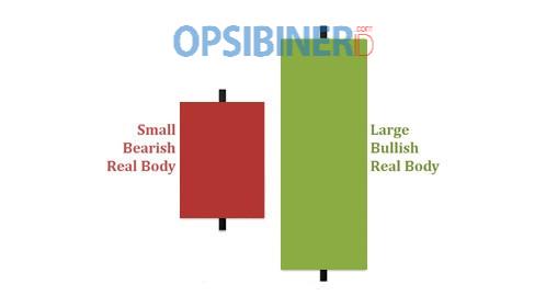 Cara Memanfaatkan Bullish Engulfing untuk Trading di Olymp Trade-1