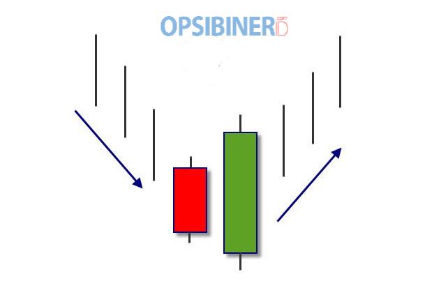 Cara Memanfaatkan Bullish Engulfing untuk Trading di Olymp Trade-2