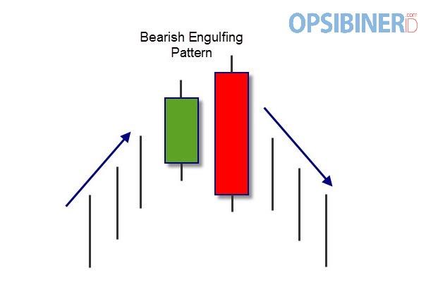 Cara Memanfaatkan Bearish Engulfing untuk Trading di Olymp Trade-2