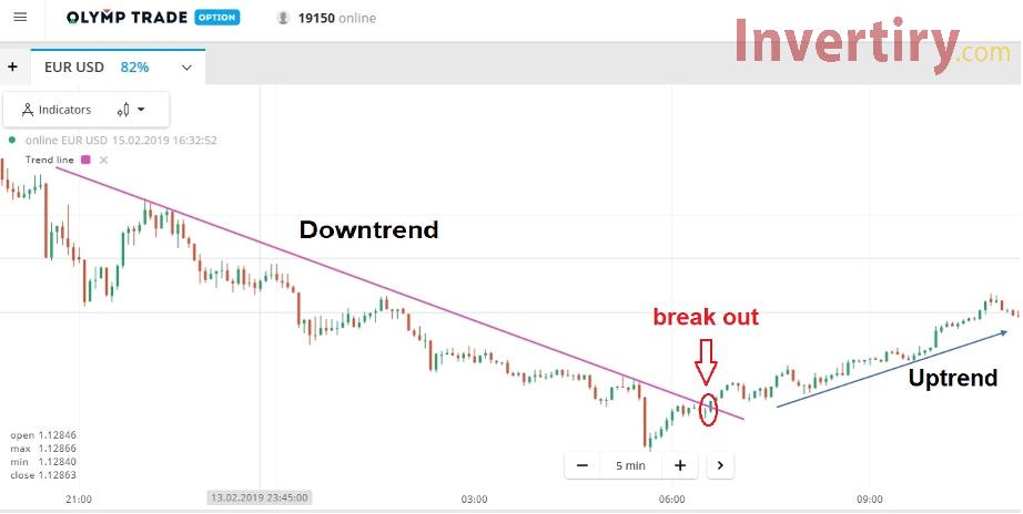 Trendline: la mejor línea e indicador para abrir una transacción larga en Olymp Trade-3
