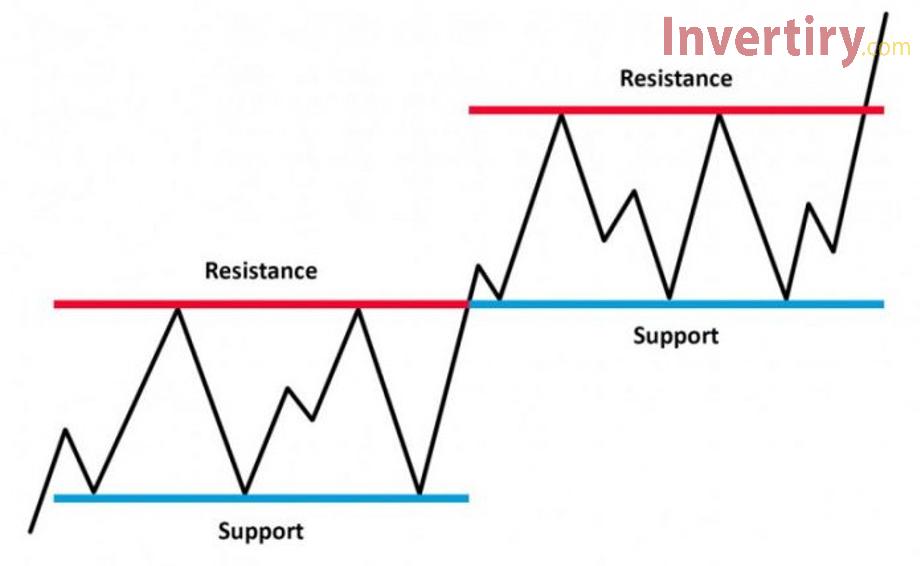 Soporte y resistencia: los dos mejores indicadores técnicos que Olymp Trade comerciantes de Olymp Trade deben saber-1