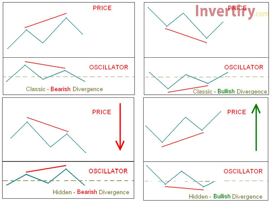 Identificar tendencias en Olymp Trade con el indicador MACD-4