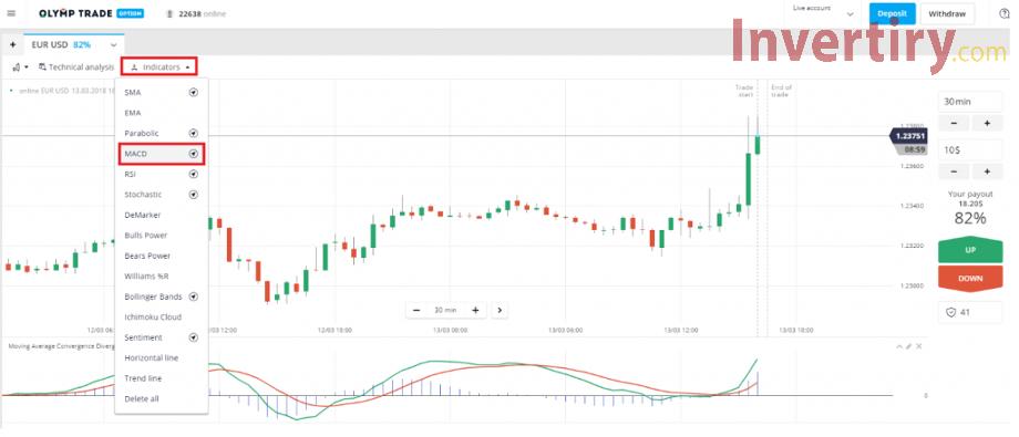 Identificar tendencias en Olymp Trade con el indicador MACD-1