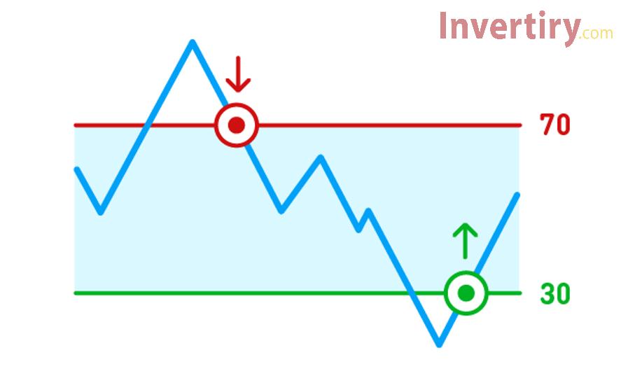 Dos formas de operar con el indicador RSI para aumentar las ganancias en Olymp Trade-1