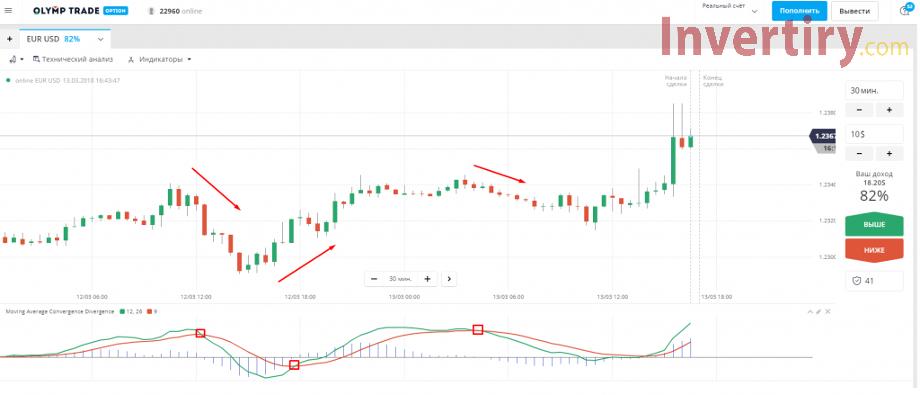 Identificar tendencias en Olymp Trade con el indicador MACD-2