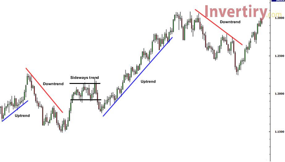Trendline: la mejor línea e indicador para abrir una transacción larga en Olymp Trade-2