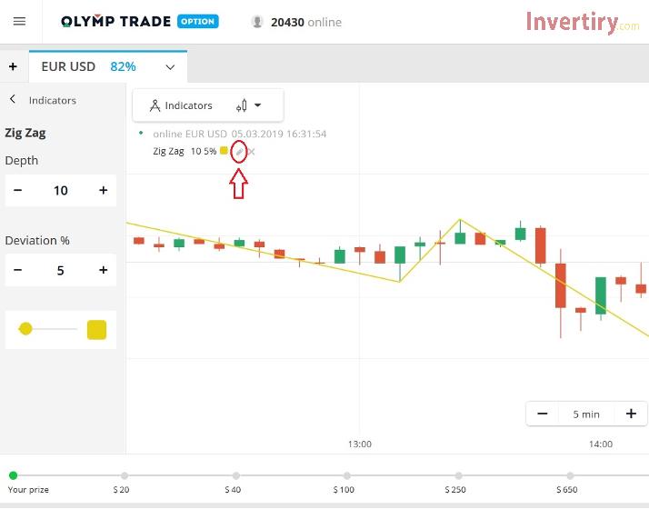 ¿Cómo usar el indicador ZigZag para analizar el movimiento de precios en Olymp Trade?-3